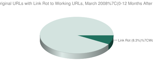 Link Rot, March 2008